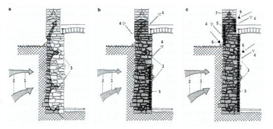 Hervorragend Hygroskopische Wasseraufnahme - bauemotion.de RM85