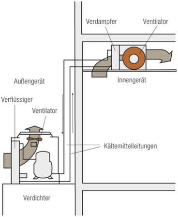 Klima-Geräte - bauemotion.de