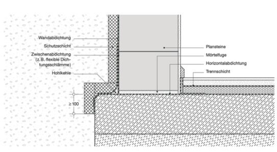 Abdichtungen Gegen Bodenfeuchtigkeit Bauemotion De