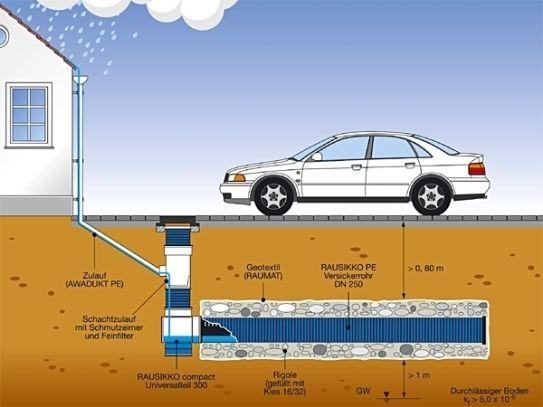 regenwasser versickerung bauemotionde